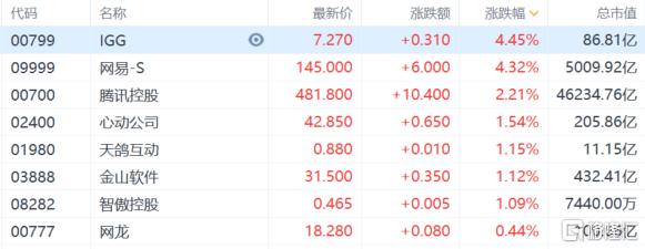 港股收评:恒指上涨0.55%,煤炭电力集体大跌,保险科技继续上扬插图3