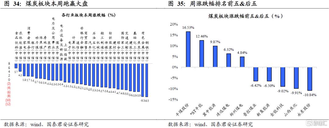 国泰君安:全球能源紧缺加剧,煤炭强基本面维持插图18
