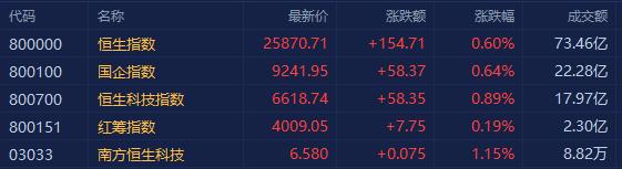 港股三大指数集体高开,恒指涨0.6%报25870点