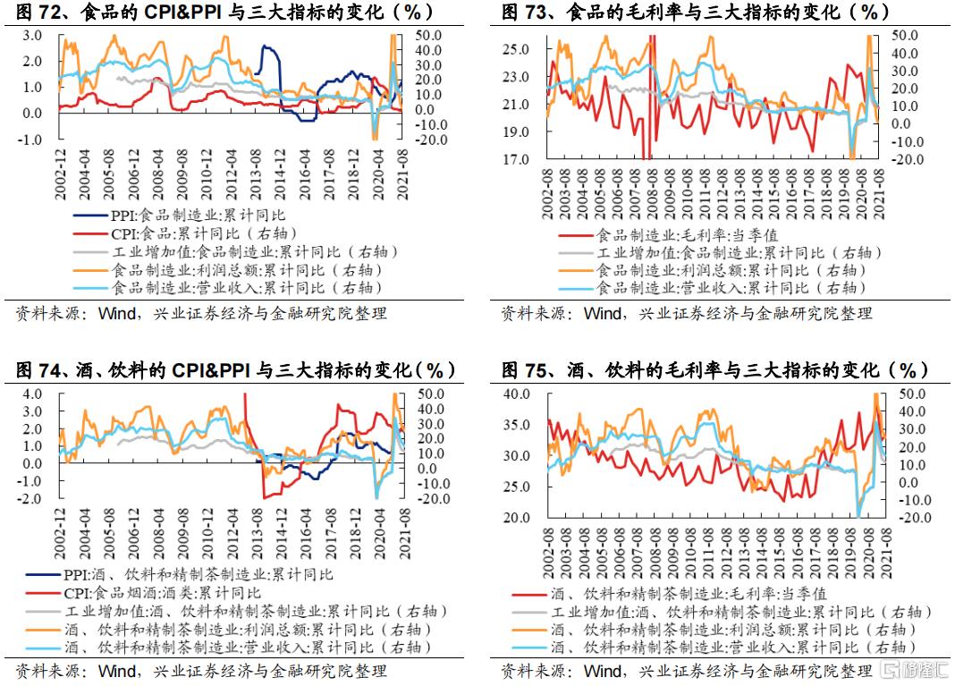 涨价如何影响全产业链盈利?插图42