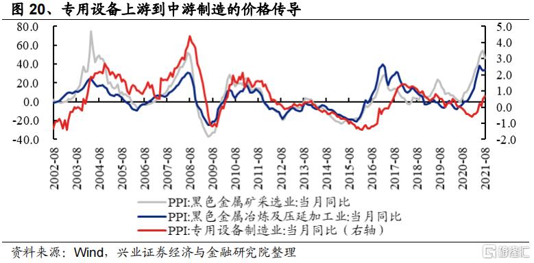 涨价如何影响全产业链盈利?插图9