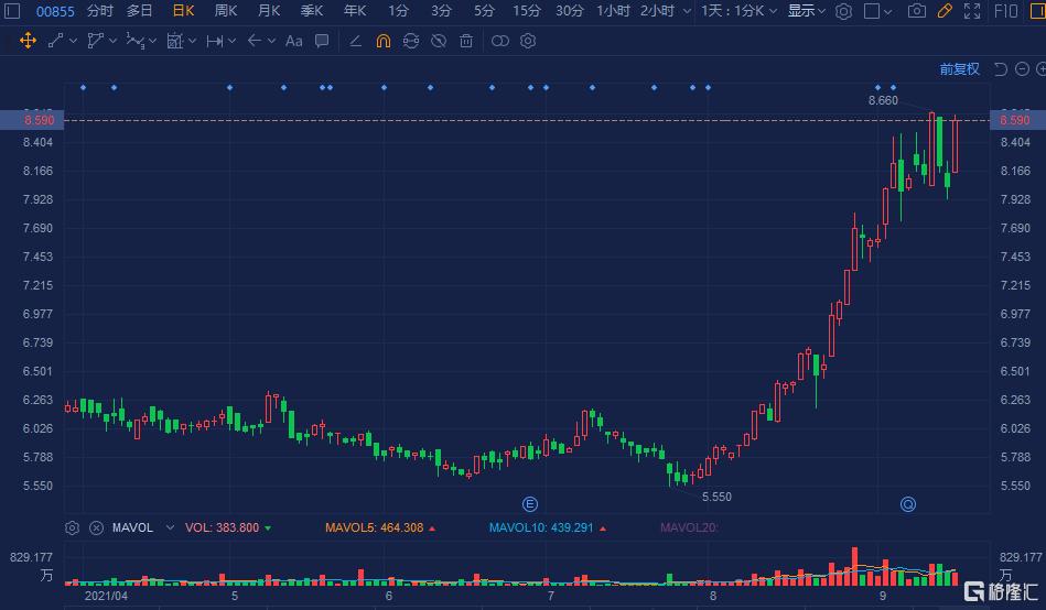 中国水务(0855.HK)快速拉升涨7%,报8.59港元欲刷新近日阶段高价
