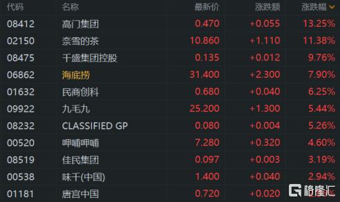 港股收评:恒指收涨1.23% 科技、餐饮股强势 恒大概念爆发插图4