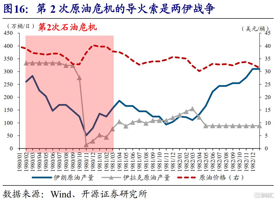 赵伟:全球能源危机,这次不一样?插图17