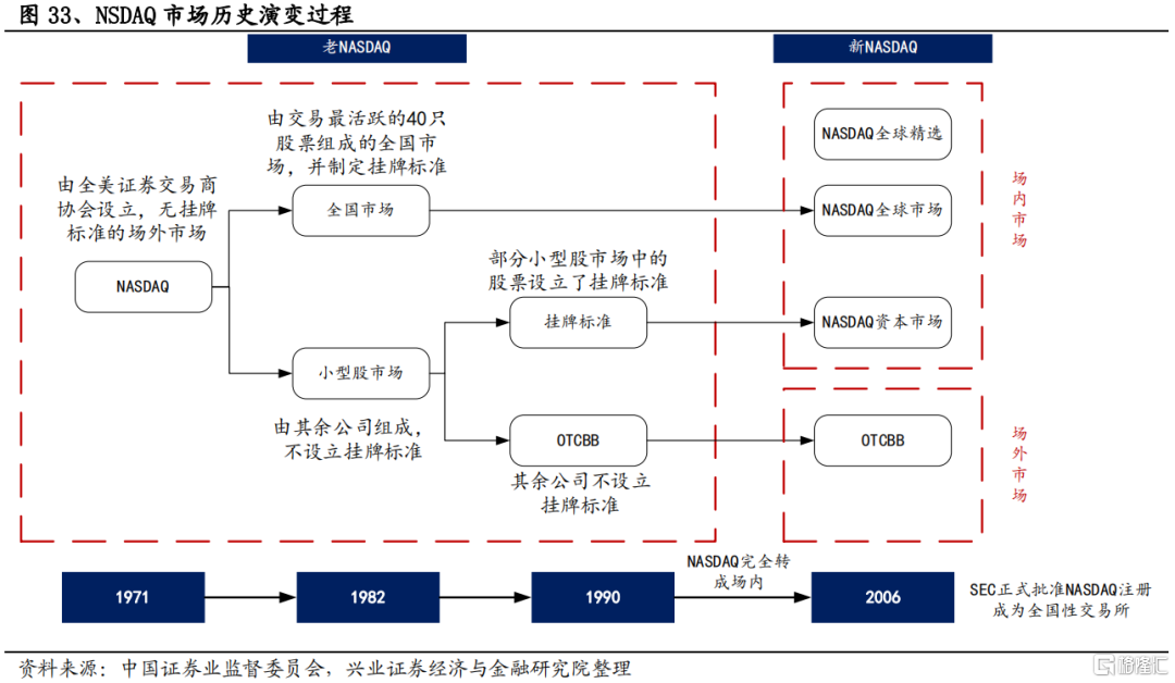 兴证策略:美苏争霸与纳斯达克插图27