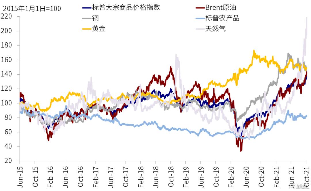 国庆期间海外市场动态与交易主线插图5