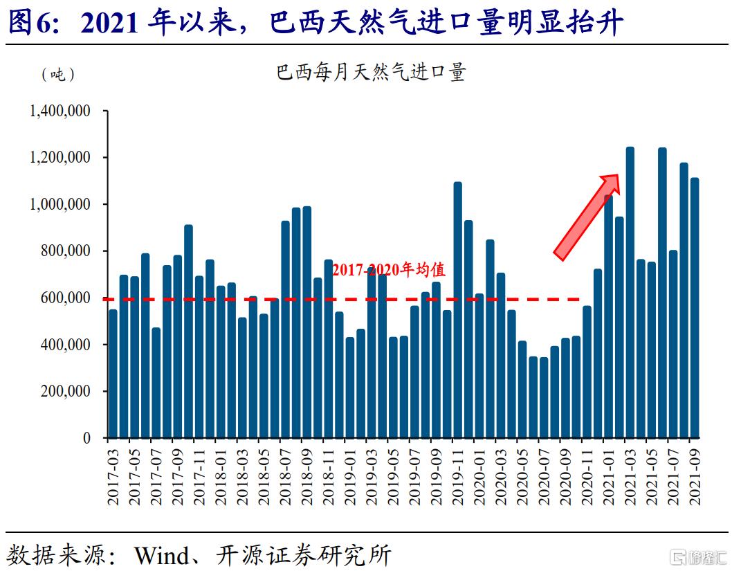 赵伟:全球能源危机,这次不一样?插图5