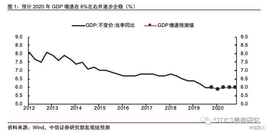 gdp相关经济指标及关系_看了这些经济指标 便知2017年如何炒股