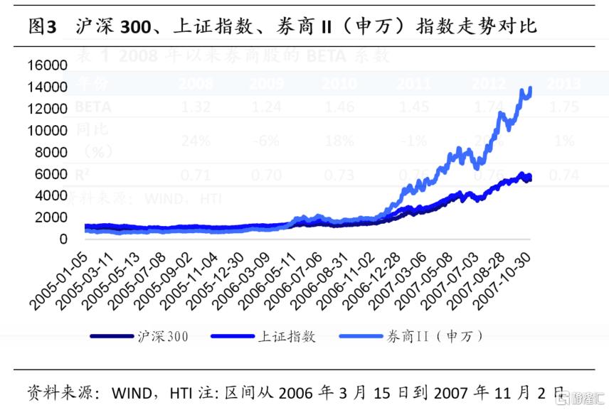 券商股的贝塔属性为何消失了?插图2