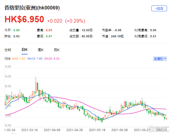 大和:下调香格里拉(亚洲)(0069.HK)目标价至7.8港元 最新市值249亿港元
