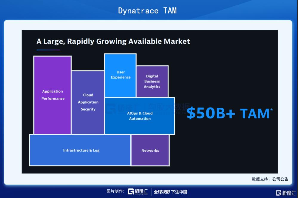 美股掘金 | Dynatrace,稳稳进军千亿美元市场插图13