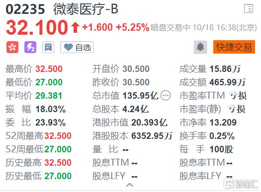 微泰医疗-B(2235.HK)持续拉升现报32.1港元,较发行价30.5港元涨5.25%