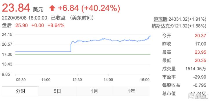 金山云上市首日股价大涨40% 为美股市场注入全新想象