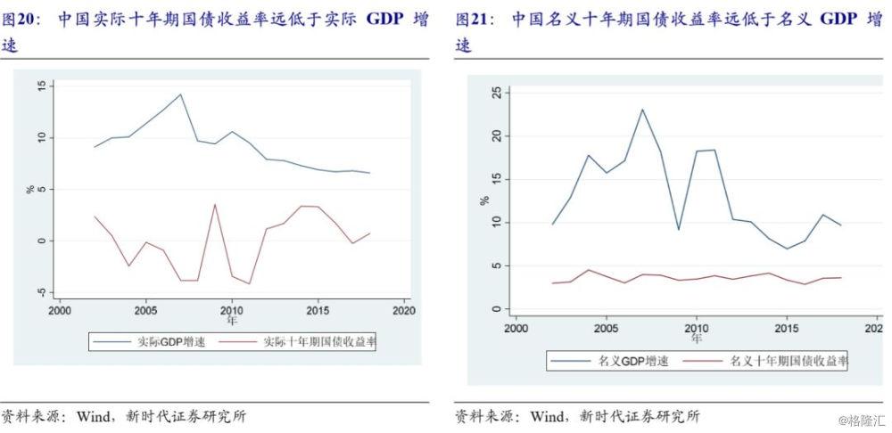 十年期国债收益率与gdp增速_金融严管下周期还能延续