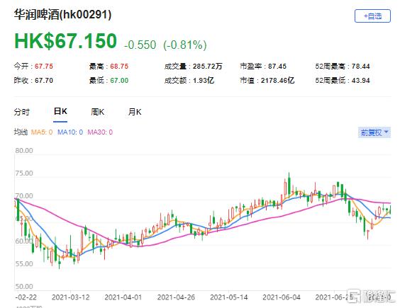摩通:上调润啤(0291.HK)目标价至90港元 最新市值2178亿港元