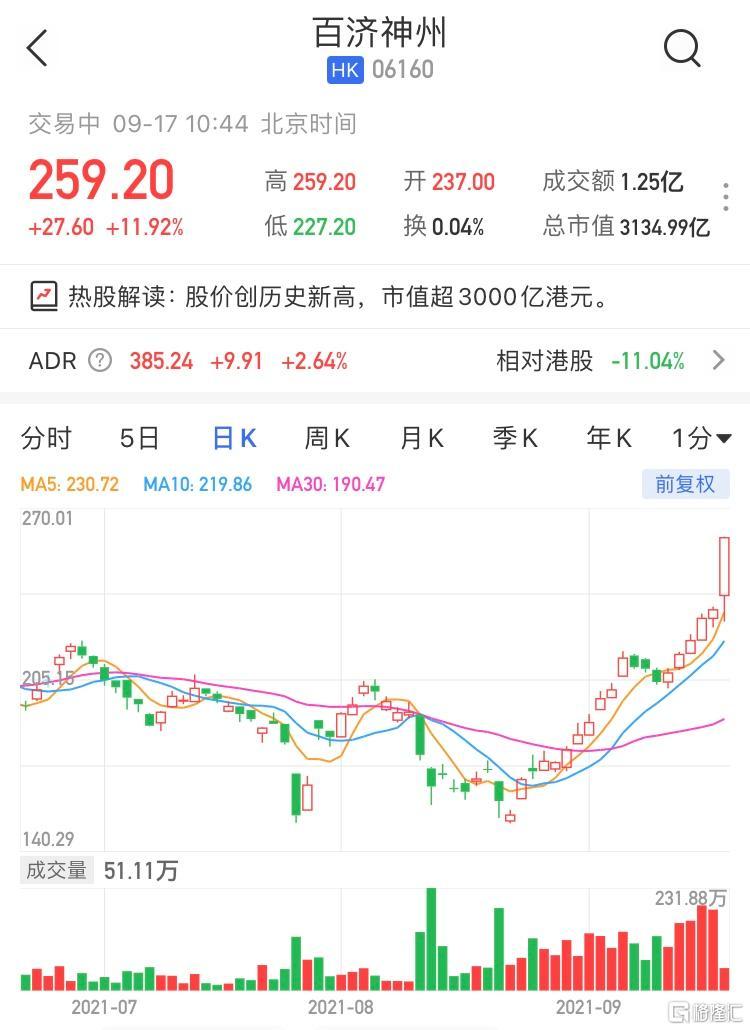 百济神州(6160.HK)高开高走,现大涨11.92%报259.2港元
