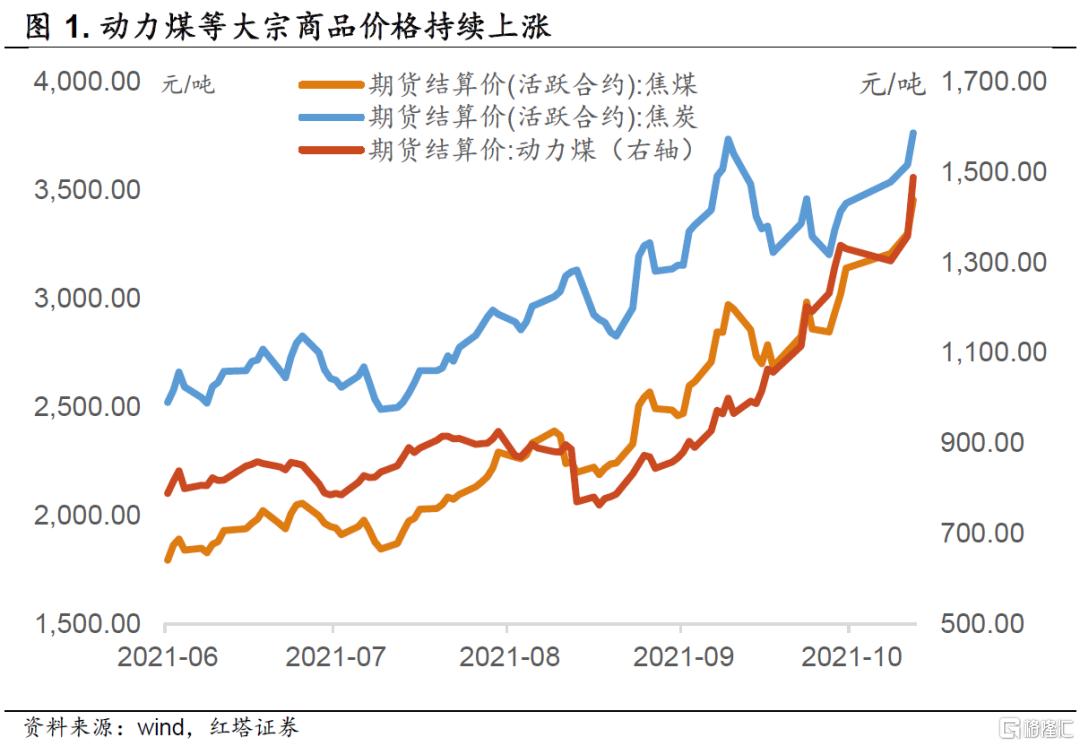李奇霖:通胀后续会怎么演变插图