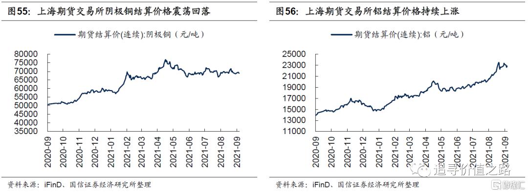 中观行业景气度比较:下游消费不及预期,资源品价格加速上涨插图31