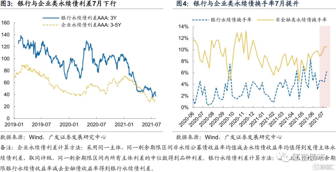 刘郁:银行资本债利差再创新低插图2