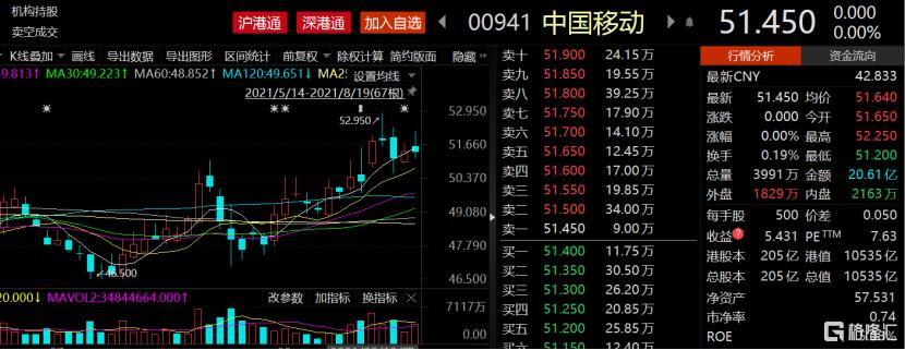 """中国移动即将""""回A"""",陈光明狂买44亿,值得期待吗?插图"""