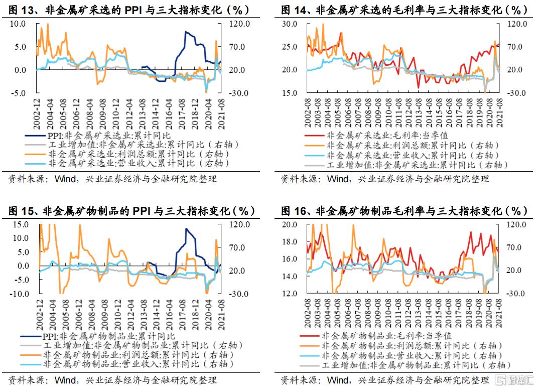 涨价如何影响全产业链盈利?插图6