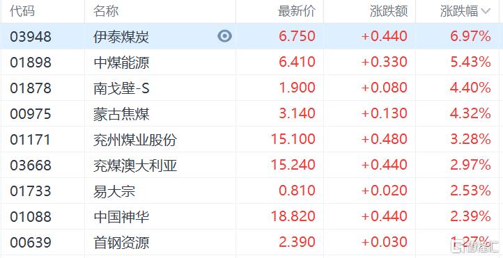 港股收评:恒指收涨0.28%,能源股集体爆发,中国石油涨超7%插图4