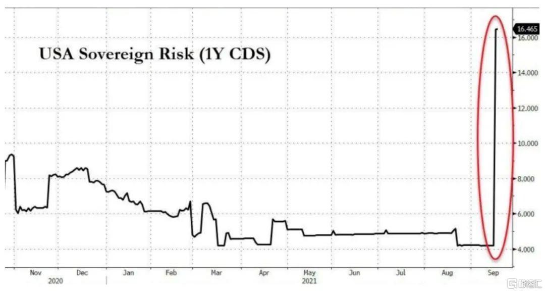 美国债务违约在即,全球经济面临大考插图1