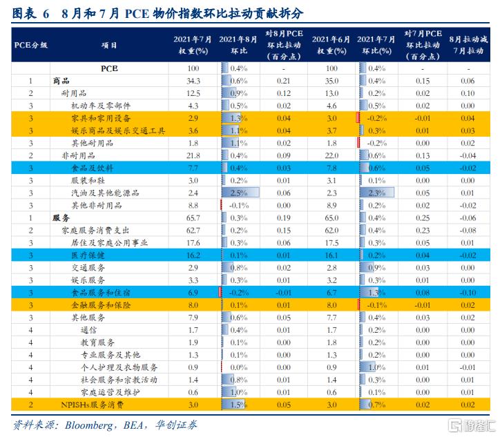 8月美国PCE数据点评:美国通胀预期升温,taper或已不适合再推后插图3