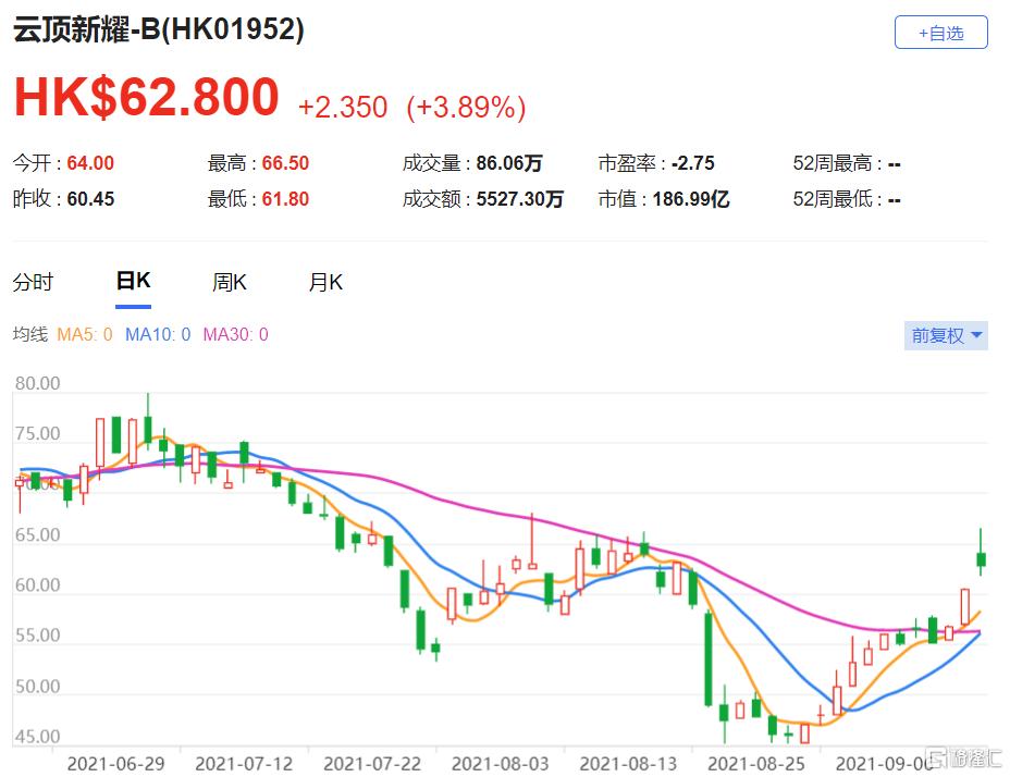 维持云顶新耀(1952.HK)买入评级 预计2027年未经风险调整的销售额为59亿元人民币