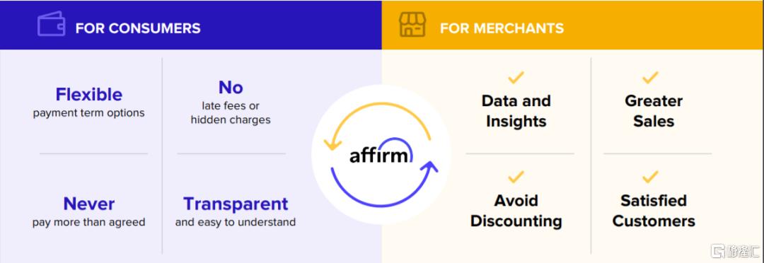美股掘金 | AFRM: Shopify和亚马逊共同的好基友插图5