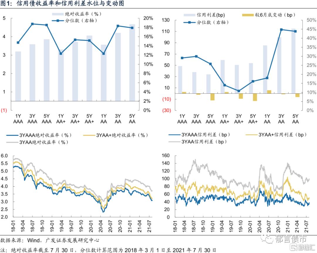 刘郁:银行资本债利差再创新低插图