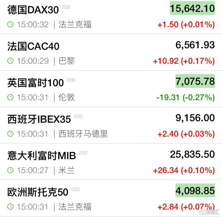 欧股开盘普涨 德国DAX指数涨0.01%