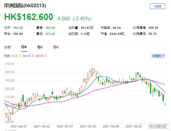 花旗:微降申洲(2313.HK)目标价至200港元 该股现报162.6港元