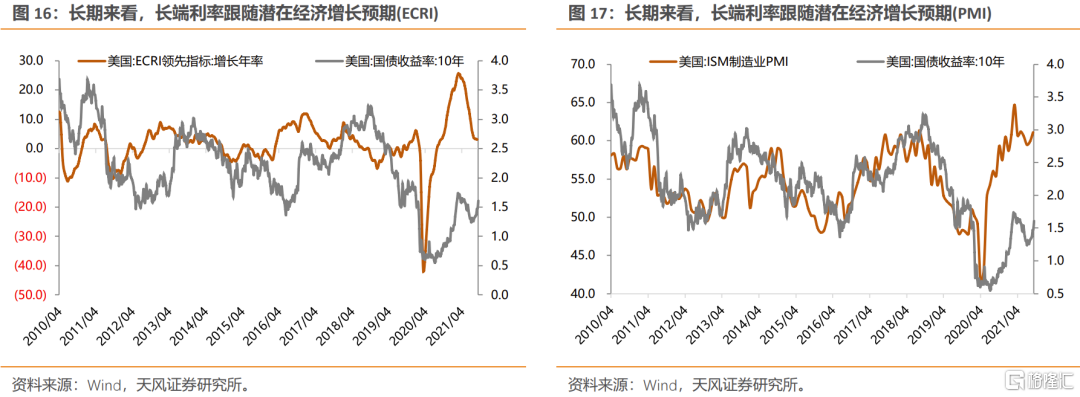 美债利率上行,如何影响不同类别行业的定价?插图12