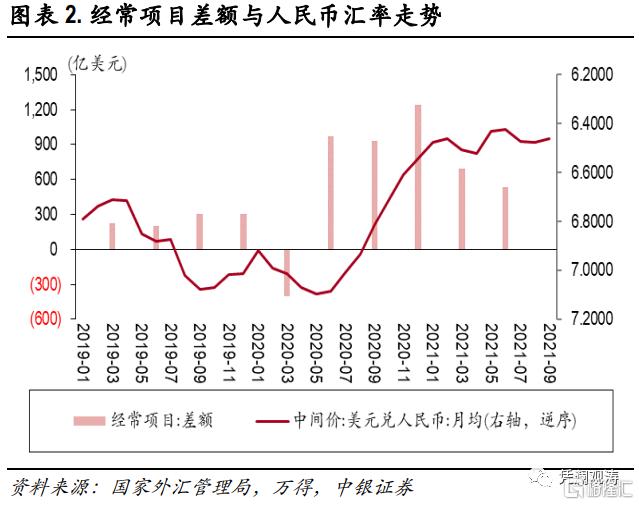 二季度对外经济部门体检报告:经常项目顺差缩小,人民币升值推升对外负债插图1