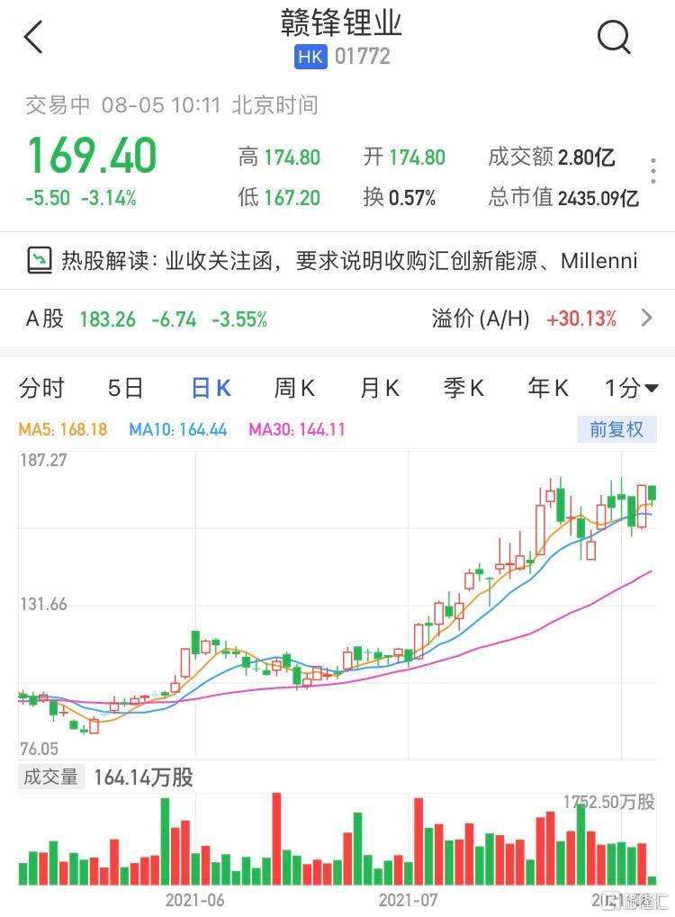 赣锋锂业AH股双双跌逾3% 暂成交2.8亿港元