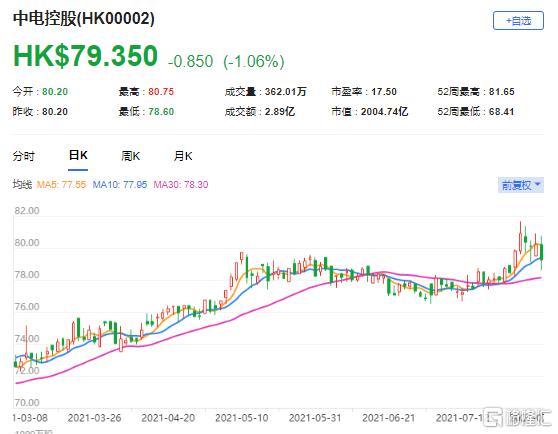 瑞信:维持中电控股(0002.HK)跑赢大市评级 保持稳定中期派息