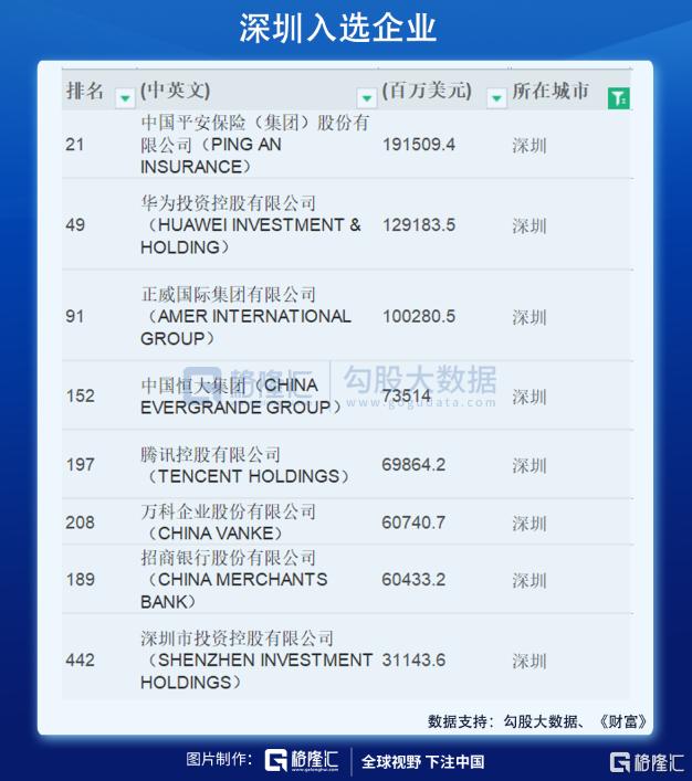 世界500强榜单公布:中国的力量与隐忧插图1