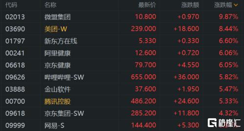 港股收评:恒指收涨1.23% 科技、餐饮股强势 恒大概念爆发插图1