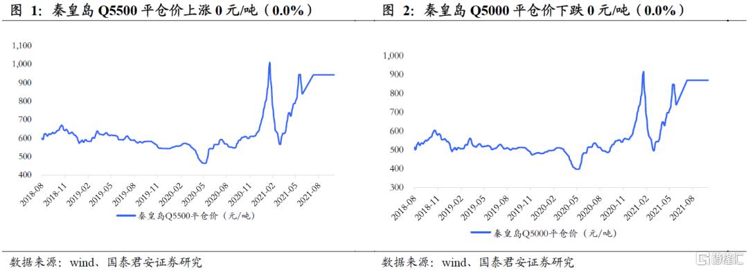 国泰君安:全球能源紧缺加剧,煤炭强基本面维持插图