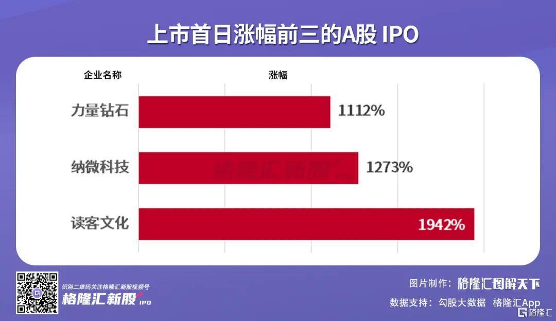 IPO前三季度大盘点!A股373只新股上市,赴美中概股遇冷插图2