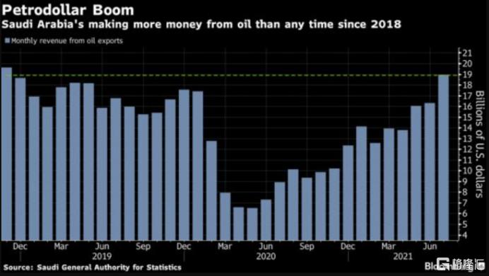 沙特石油收入大幅提升,本周欧佩克会进一步增长吗?插图1