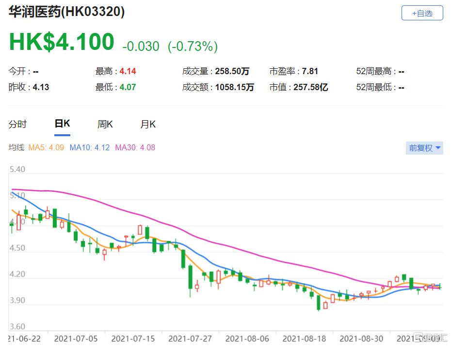 大摩:下调华润医药(3320.HK)目标价至5.5港元 调整集团今年至2025年盈利预测