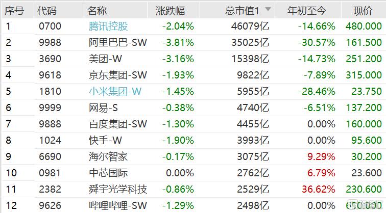 港股科技股集体下跌,恒生科技指数低开1.48%