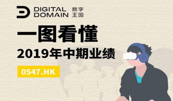一图看懂数字王国(0547.HK) 2019中期业绩