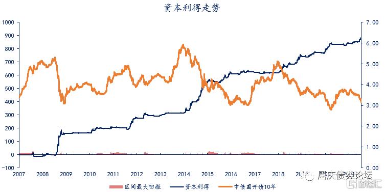江海债市:存单利率的反弹或是必然插图3