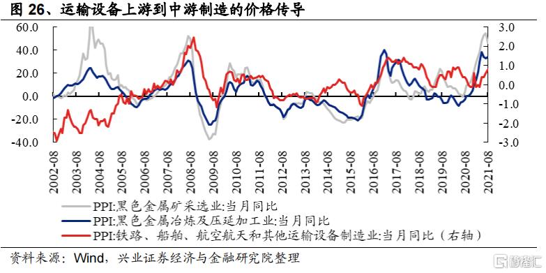涨价如何影响全产业链盈利?插图13