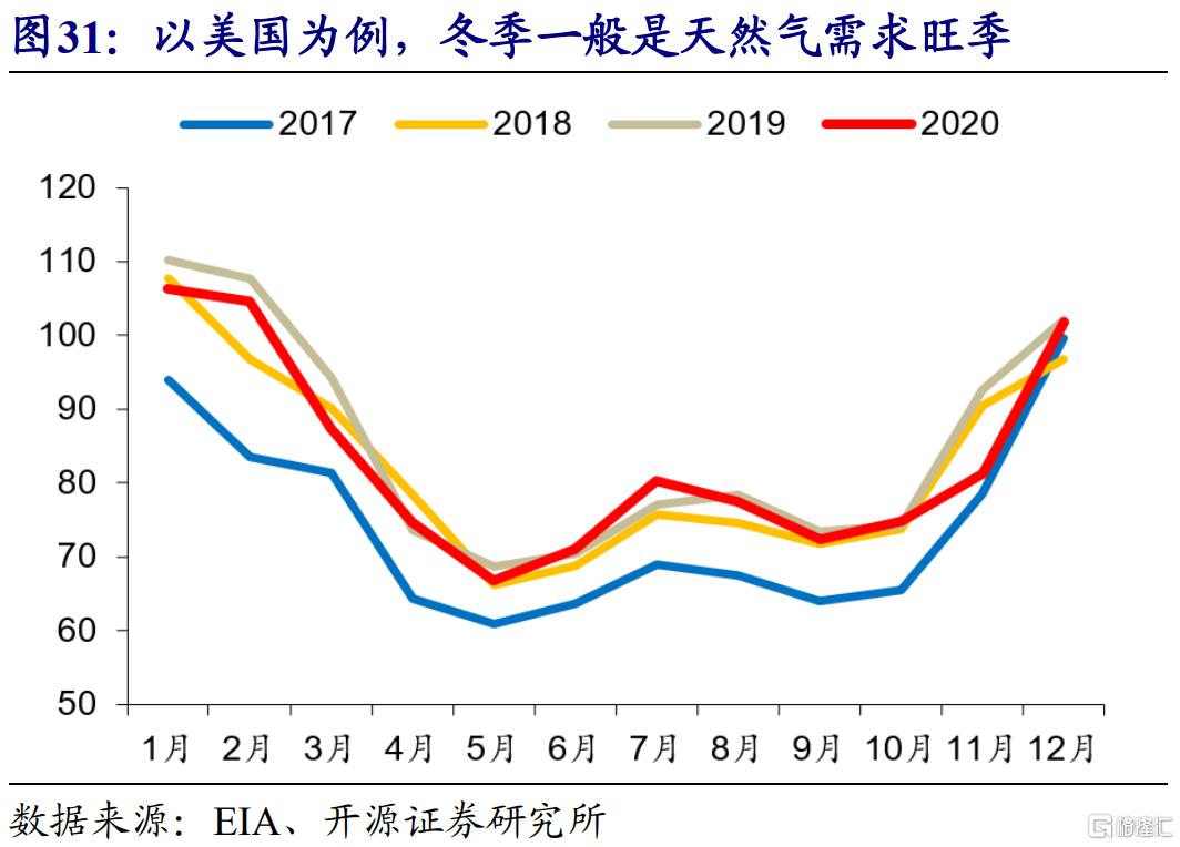 赵伟:全球能源危机,这次不一样?插图33