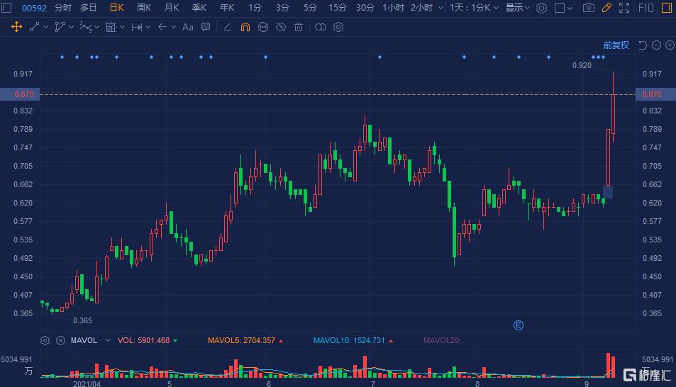 堡狮龙(0592.HK)今日再度拉升涨超10%,两日升幅高达30%
