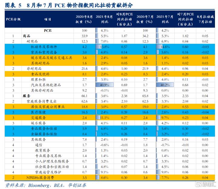 8月美国PCE数据点评:美国通胀预期升温,taper或已不适合再推后插图2